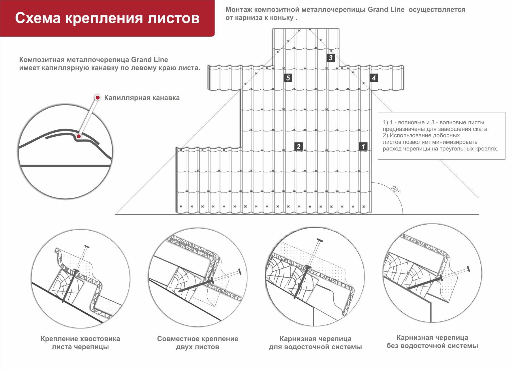 Схема монтаж саморезами на металлочерепицы