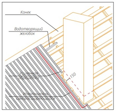 Оформление трубы дымохода (установка профнастила)